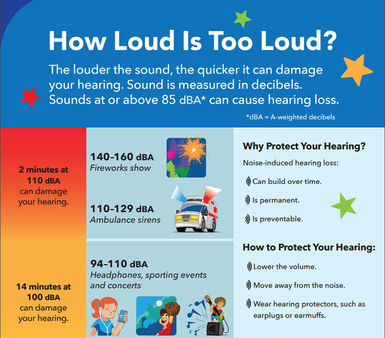 How Loud Is Too Loud? Poster that presents the decibel levels of various electronic devices, vehicles, machinery, and conversations, and discusses ways to protect your hearing.