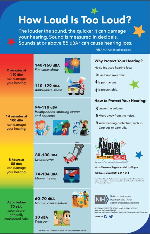How Loud Is Too Loud? A poster that presents the decibel levels of various electronic devices, vehicles, machinery, and conversations, and discusses ways to protect your hearing.